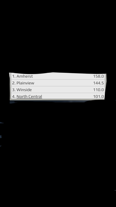 Team standings at the end of the Consolation Semi-Final round!